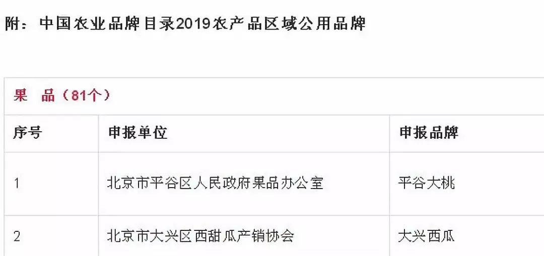 都江堰猕猴桃成功入选中国农业品牌目录2019农产品区域公用品牌!