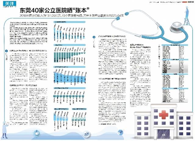 东莞40家公立医院晒账13家亏损,这次看病最贵次均超325元_医疗