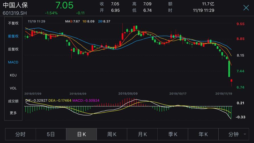 中国人保走出10连跌行情 市值蒸发逾700亿_股价