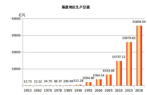 福建2 19年经济总量是多少_福建经济学校宿舍