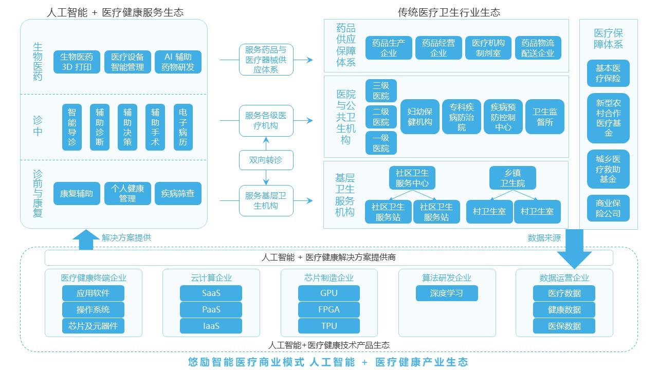 中科院及西南医大医学战略伙伴,北京悠励中医院 YoNeed正式启动股权融资计划