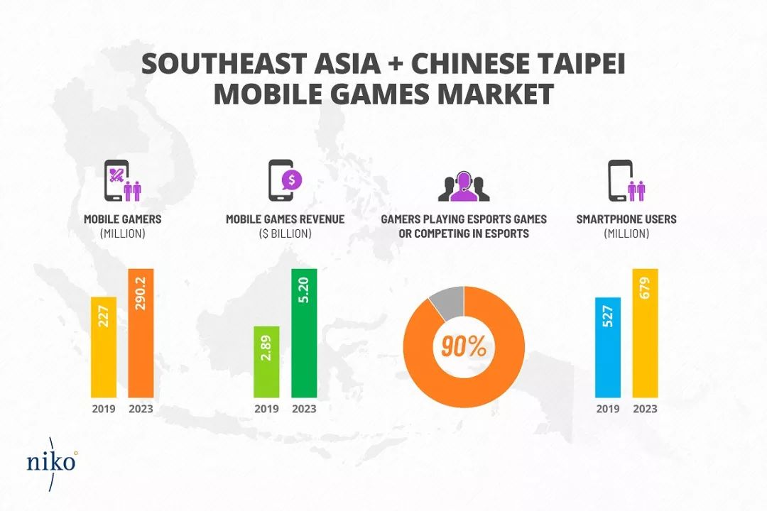东南亚游戏市场飞速增长,将于2023年突破80亿美元_玩家