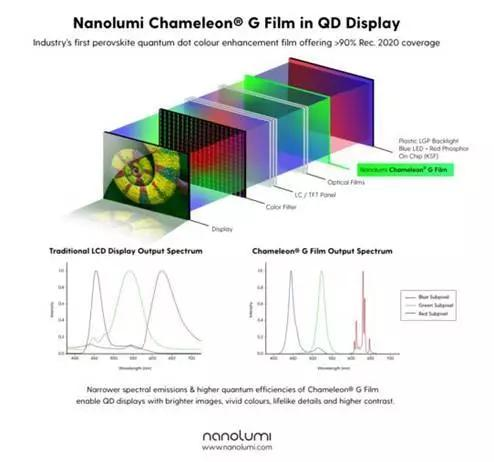 Nanolumi推出业界首款用于量子点显示器的钙钛矿量子点色彩增强膜