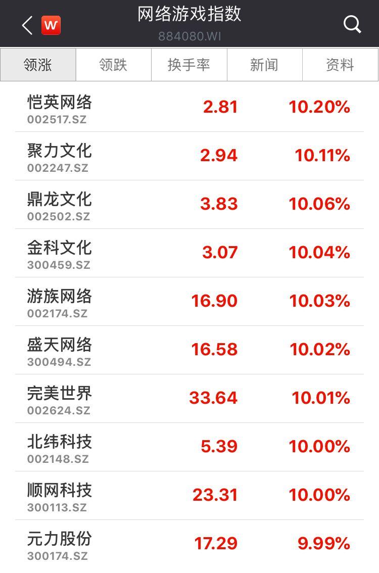 这个板块大爆发,满屏股票涨停,券商称将迎业绩、估值双修复_游戏