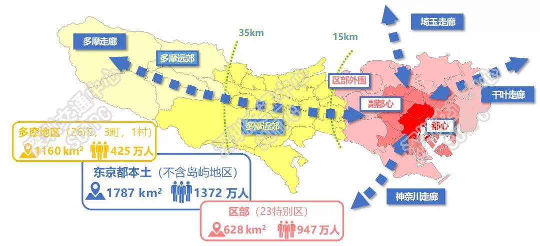 东京人口占比_东京都轨道交通发展特征与动力机制 ▎东京都统计年鉴1920 201