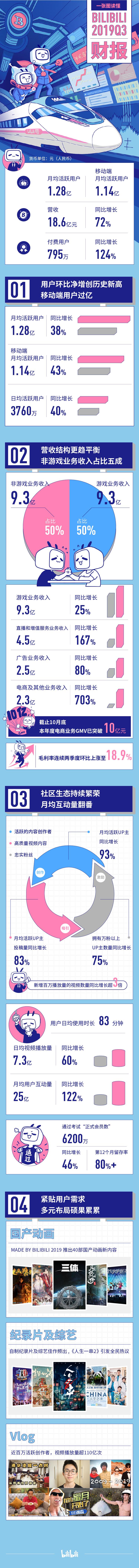B站三季度营收增72%,实现游戏和非游戏收入各占一半目标_用户
