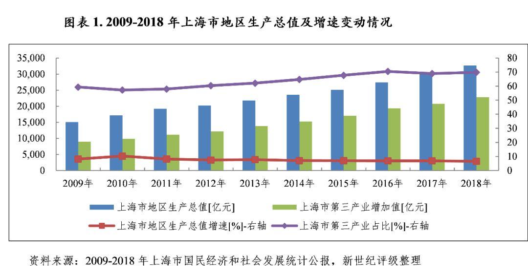 深圳上海经济总量对比2018_深圳经济特区对比图
