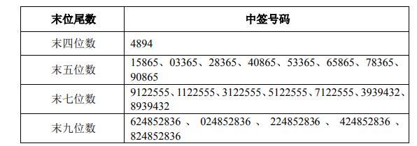 """顺丰控股可转债中签号码出炉 共224570个</title>         <meta http-equiv=""""Cache-Control"""" content=&"""