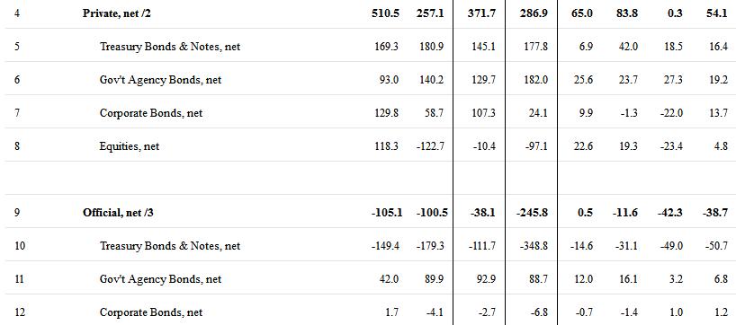 """美债遭遇近11个月最大规模抛售,日本蝉联美国最大海外""""债主""""_财经"""