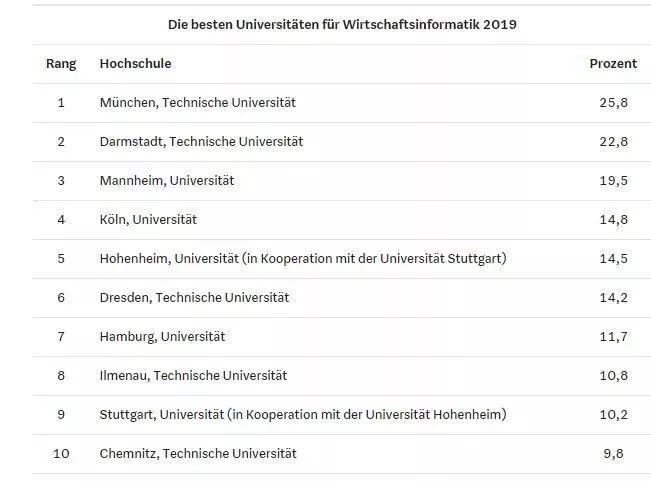 2019热门行业排行_2019年德国热门专业排行榜,不知道有你pick的没