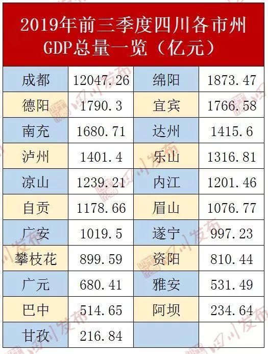 四川所有城市gdp最新排名_2018年四川各市州GDP排名 四川城市经济排名 表