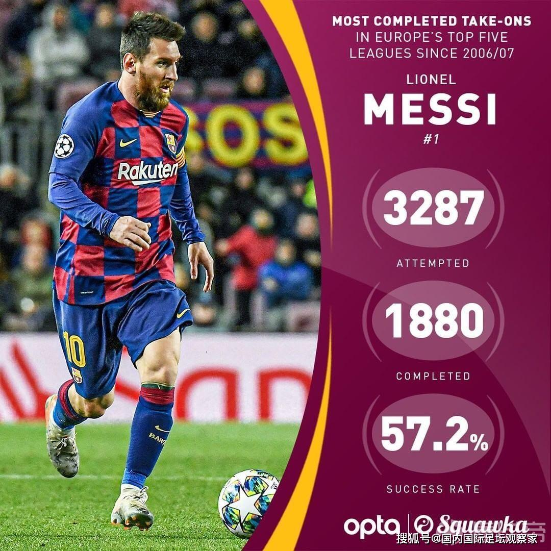 欧洲五大联赛近13年过人成功排行榜:梅西、阿扎尔超过一千次!