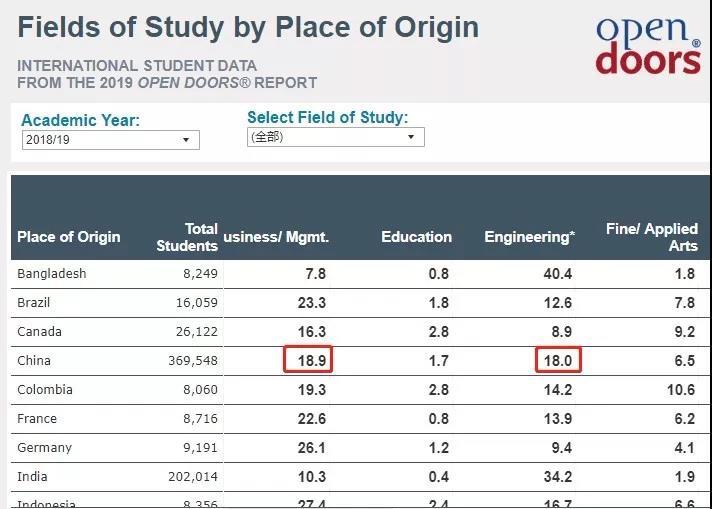 《2019美国门户开放报告》发布,中国留学生涨幅再创新低!