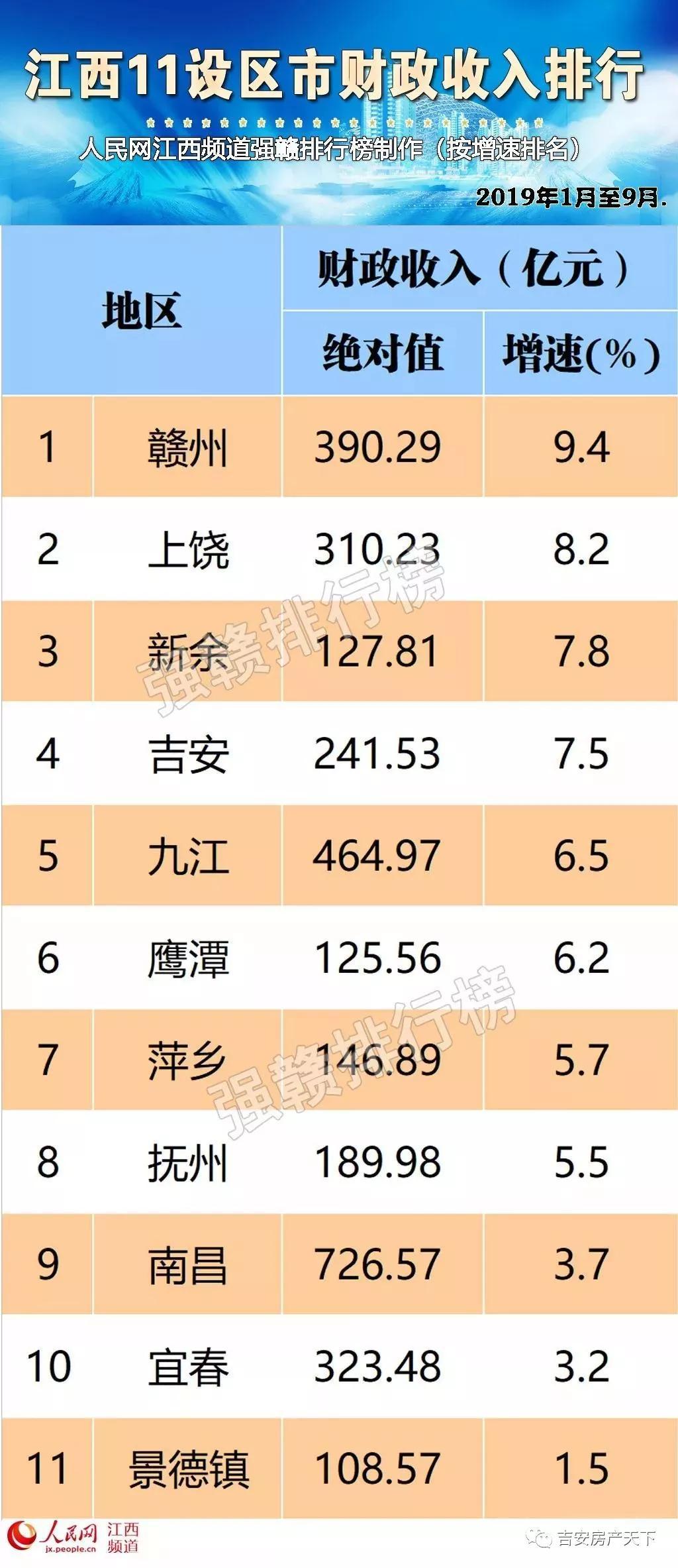 江西省各县gdp排名2020年_2013年江西省各县市GDP及人均GDP排名
