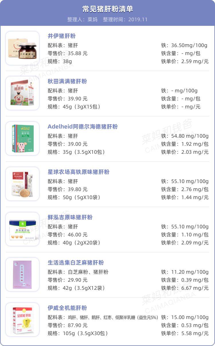 你们关心的「猪肝粉」清单,热乎乎的整理出来啦!