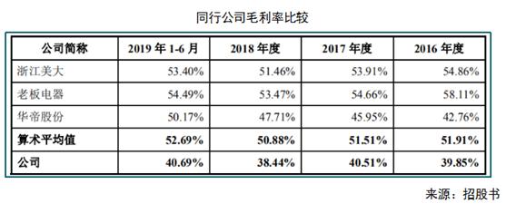 公司試圖淡化夫妻店特征 億田股份能否借助IPO實現突圍_集成