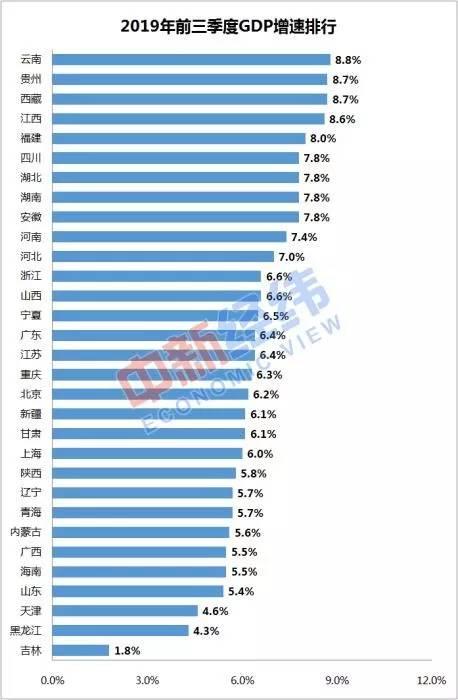广东江苏第三季gdp排名_30省份公布前三季度GDP数据,7省份超3万亿元