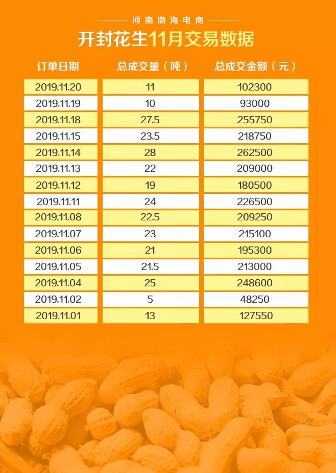 产业电商P2C产业电商农产品交易日报191120