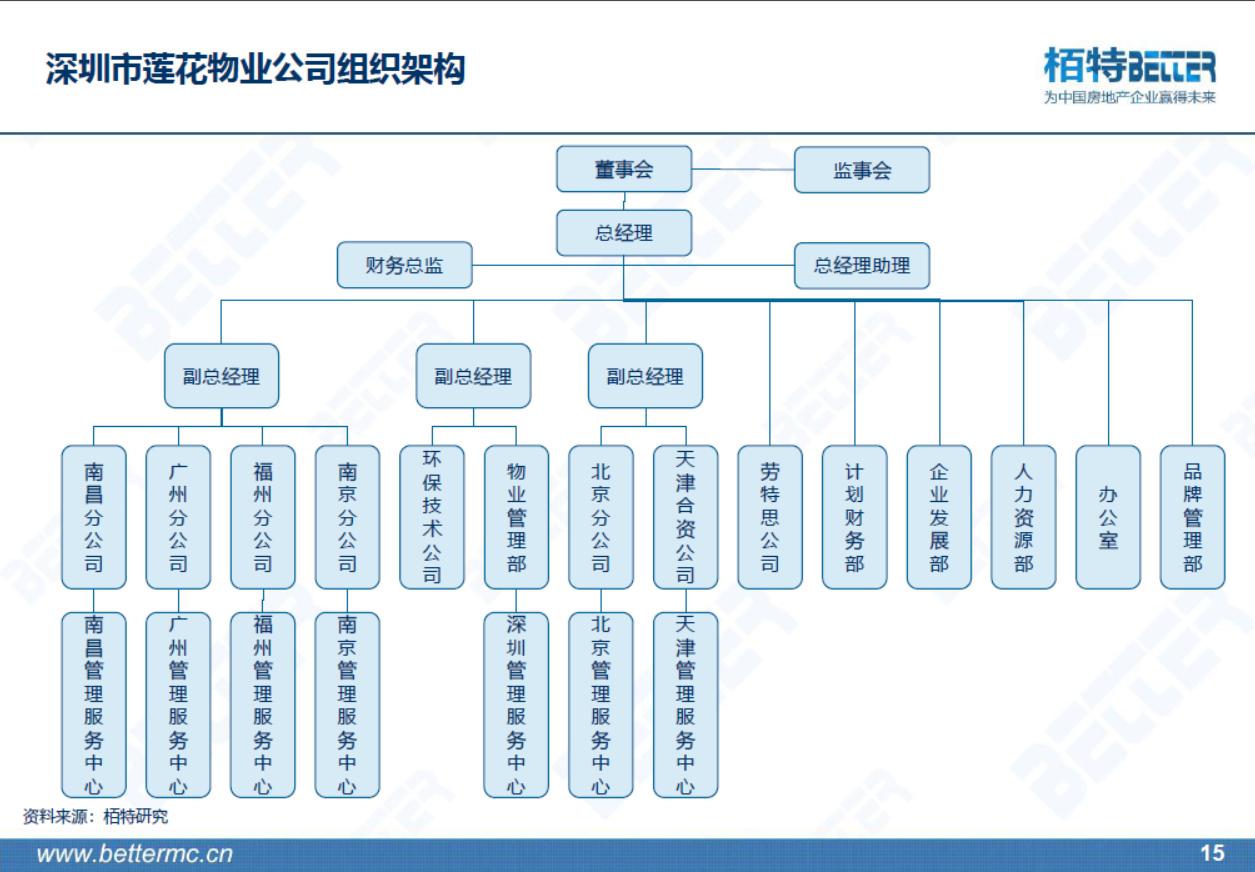 商贸公司组织架构图