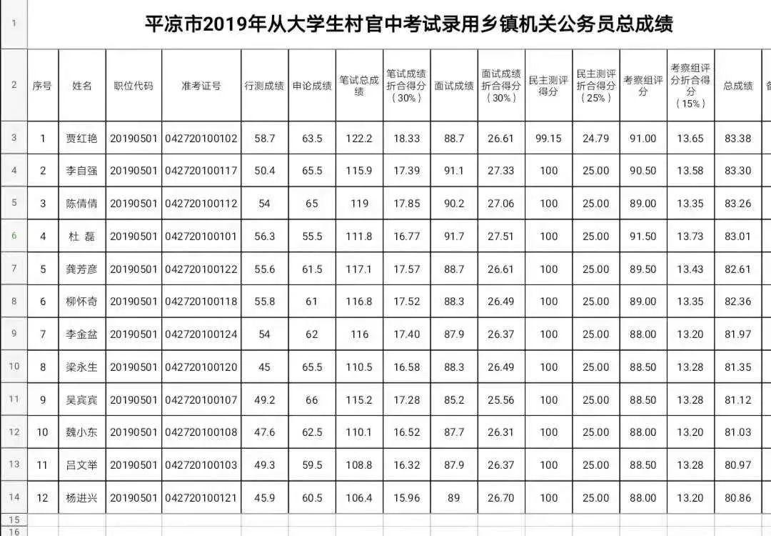【公告】平�鍪���秀村干部中考��l��C�P公��