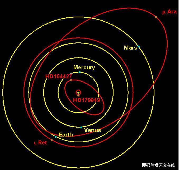 图解:内太阳系和系外行星hd 179949 b、hd 164427 b、epsilon reticuli ab、及mu arae b轨道的比较图.