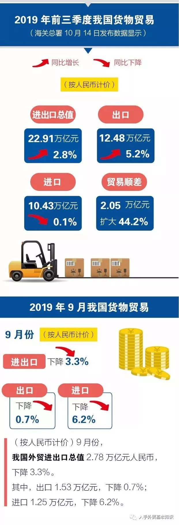 <b>玛雅poweredby一图看懂2019年前三季度中国外贸进出</b>