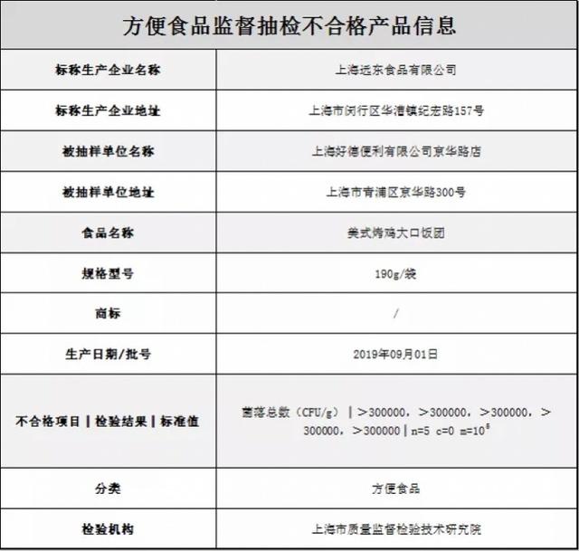 """上海""""好德""""售一批次烤鸡饭团菌落数超标!厂家远东食品屡被点名_生产"""