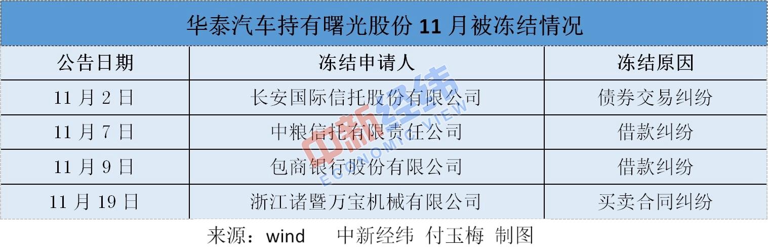 持股11月遭四次冻结,曙光股份大股东华泰汽车资金危局难解_诸暨