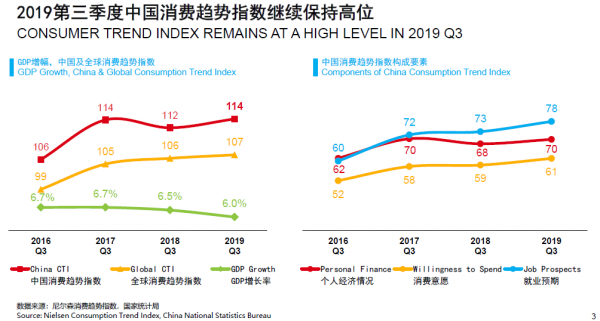 """尼尔森三季度中国消费趋势指数报告:58%家庭支出增加 快消品增长额六成来自下线城市</title>         <meta http-equiv=""""Cache-Cont"""