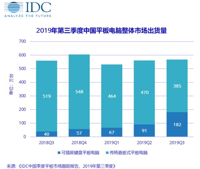 青春痘的原因中国平板电脑出货量连续6季度增长