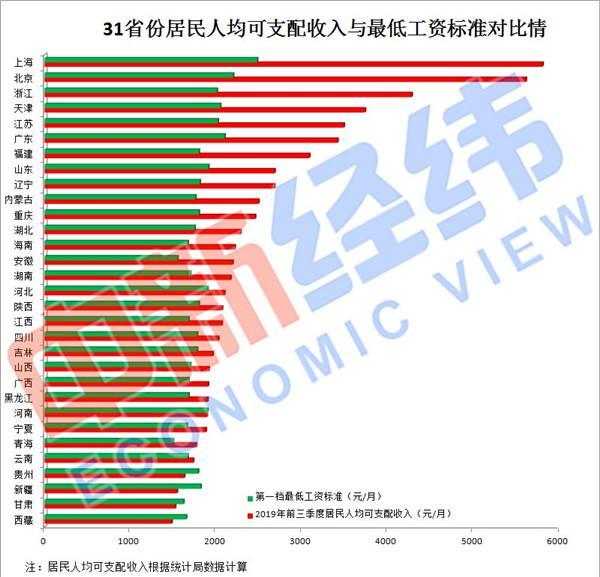 吉林省人均收入标准_小康家庭人均收入标准