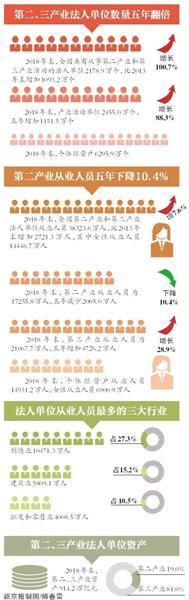 第三产业从业人员数量五年增近三成