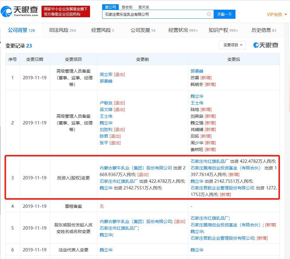 蒙牛出售君乐宝51%股权完成交割 魏立华拿回实控权