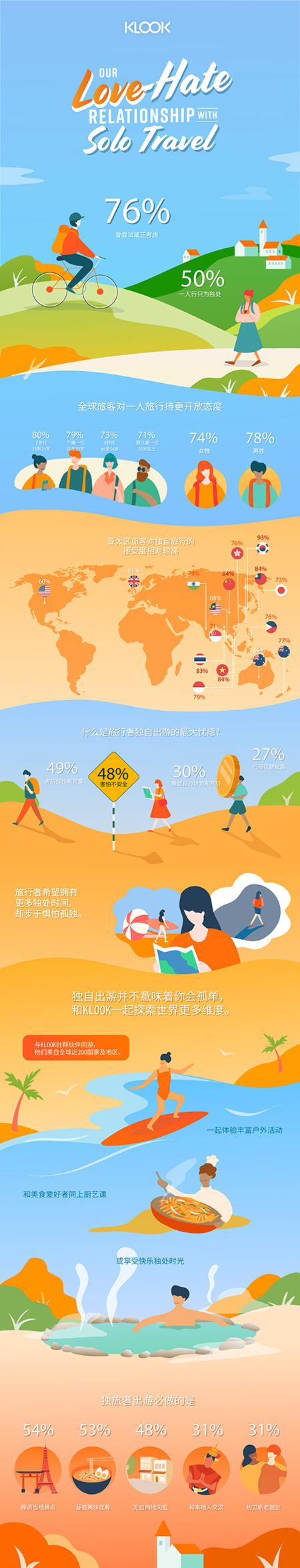 YouGov:2019年全球獨旅者趨勢?近五成國內旅客曾一人游_中國