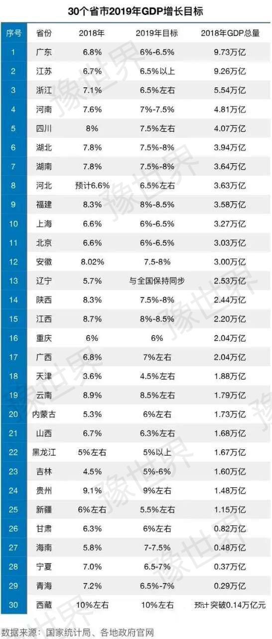 中国的2019gdp_2019年中国gdp增长率