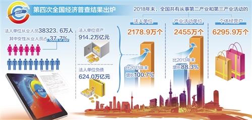 第四次全國經濟普查公報發布:經濟規模明顯擴大 發展質量穩步提升_數據