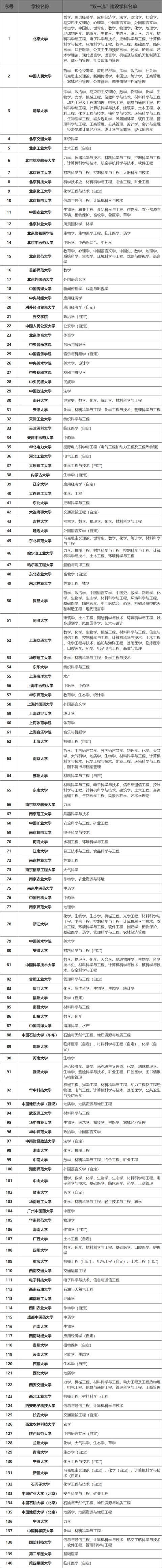 亚城大在职免联考MBA 考研难度等级表,看看你考研有多难?