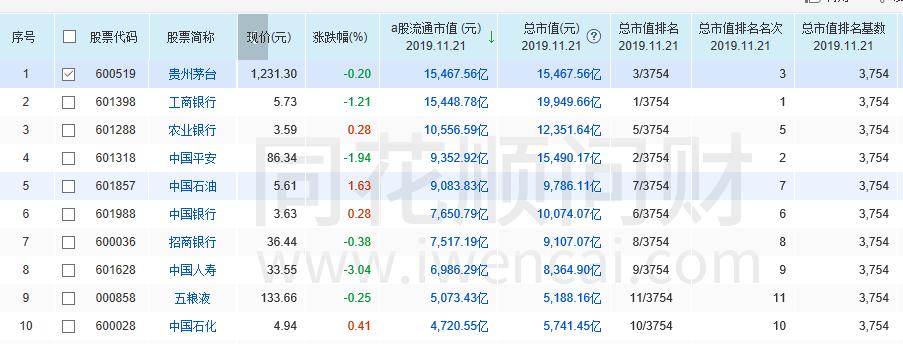 贵州茅台流通市值达1.5万亿,超工行跃居A股第一