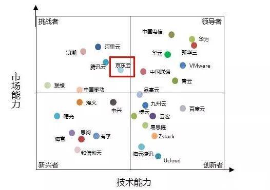 计世资讯发布2019私有云市场竞争力分析:京东云跃居挑战者象限