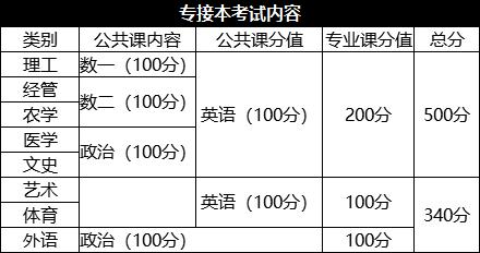 河北省专接本成绩_2020年河北专接本考试大纲公共课+专业课 汇总