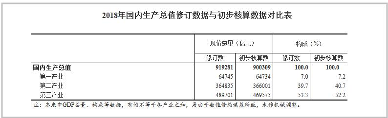 国家统计局发布2018年GDP修订数据,增了18972亿