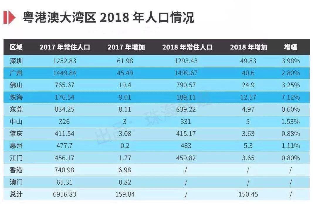 珠海常住人口2021_珠海常住人口超243万 各区详细分析来了