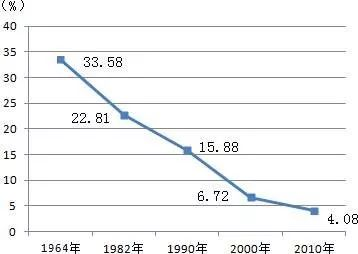 现在人口数量_现在的出生人口数量,决定我们20年后的收入