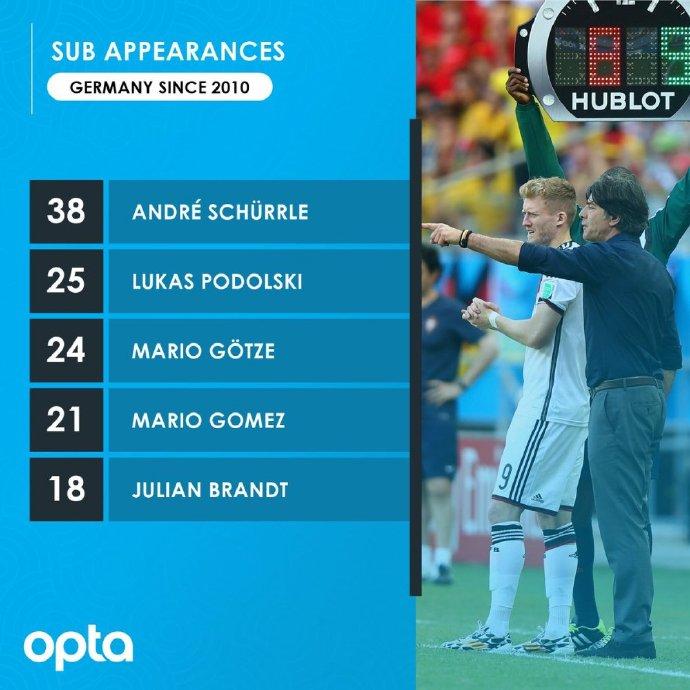 原创            德国队国脚的替补次数,世界杯英雄前三,穆里尼奥看好的新秀进榜