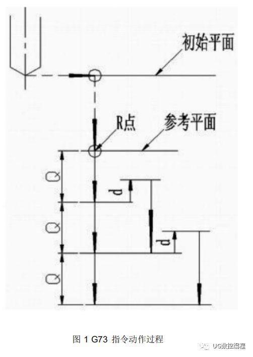 深孔加工指令G7 3和G83编程方式和手段