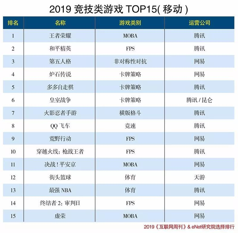 2019年免费网游排行_2019年8月中国移动游戏排行榜