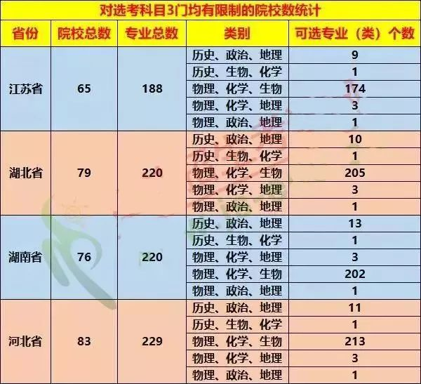 【文理分科】新高考政策:这6大因素决定选科成败!(高一新生家长可收藏)
