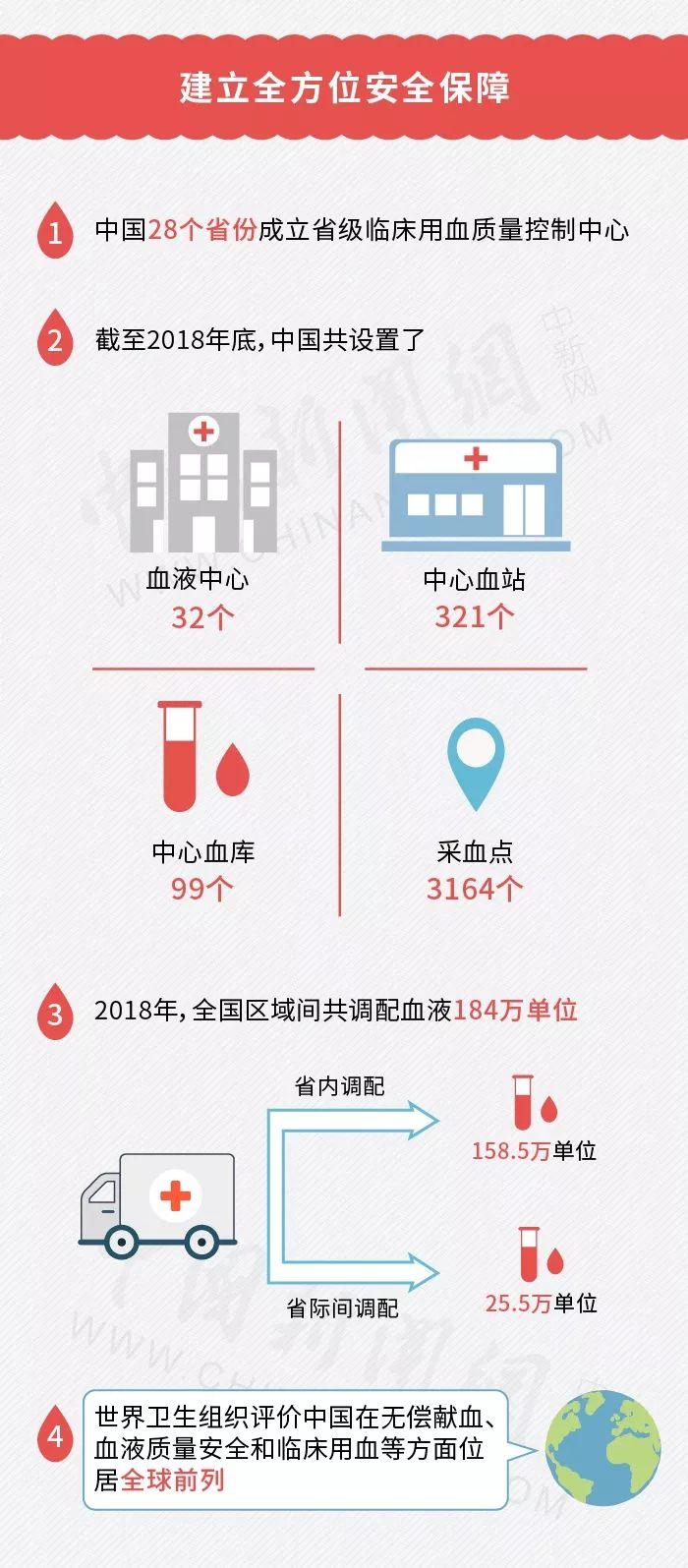 无偿献血将纳入征信系统 网友吵翻 不献血就进黑名单图片 147964 700x1595