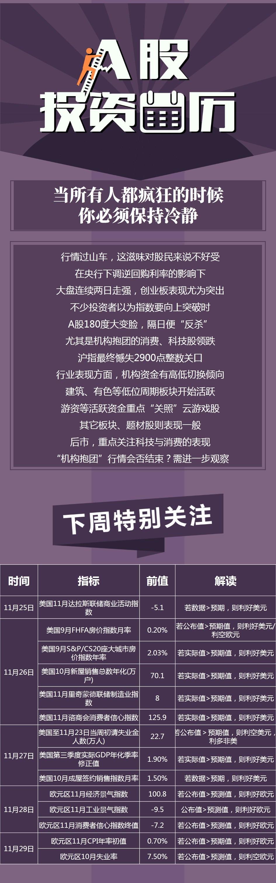 绿原投资日历 | 高位科技、消费股领