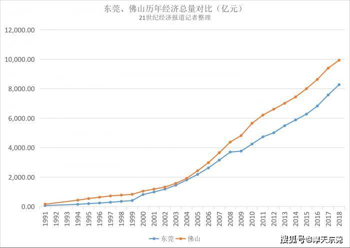 武汉东莞佛山gdp_佛山VS东莞,谁的经济实力更强